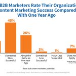 Research: Nearly 65% B2B marketers' content marketing programs are more successful than a year ago. https://t.co/lom6jTZx0L