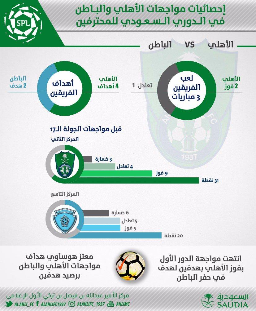 RT @ALAHLI_FC: إحصائيات مواجهات #الأهلي_الباطن في #الدوري_السعودي_للمحترفين  #الأهلي_عائلة_واحدة https://t.co/N8IABBGsh3