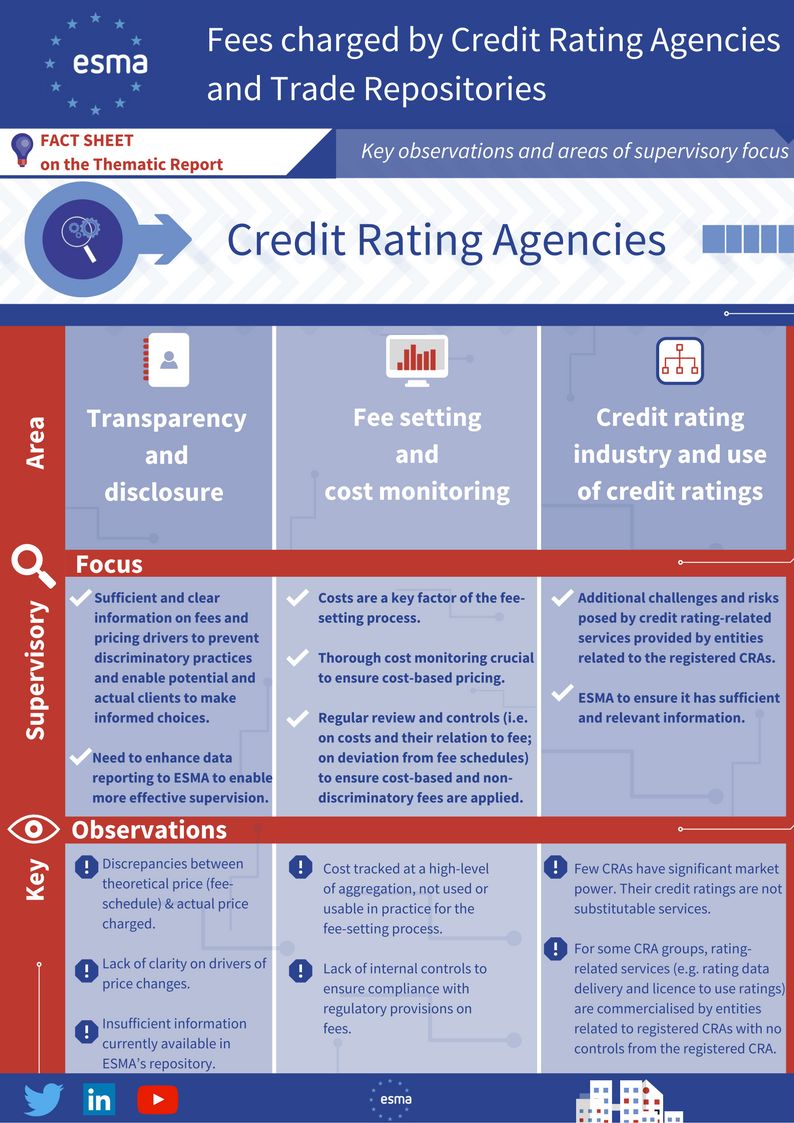 a study of credit rating agencies The credit rating of credit decisions are based on a third-party study of all versions of credit reporting agencies — the experian credit.