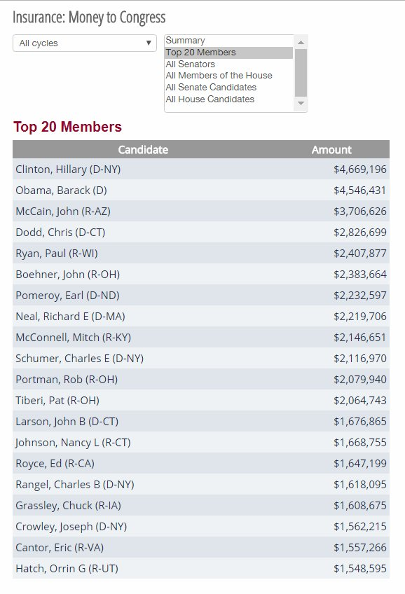 Congress taking insurance industry money while simultaneously being against #MedicareForAll is pretty corrupt, no? @SenateFloor @HouseFloor @womensmarch @WorkingFamilies @votevets #BlackLivesMatter  @fightfor15 @IndianCountry @justicedems @OurRevolution<br>http://pic.twitter.com/0u02hdmrSV