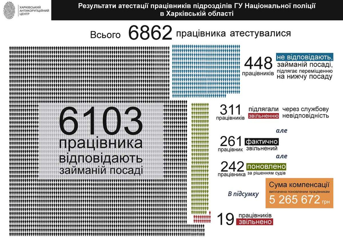 За два роки з участю прокуратури розкрито 729 фактів корупції в правоохоронних органах, - Луценко - Цензор.НЕТ 3102