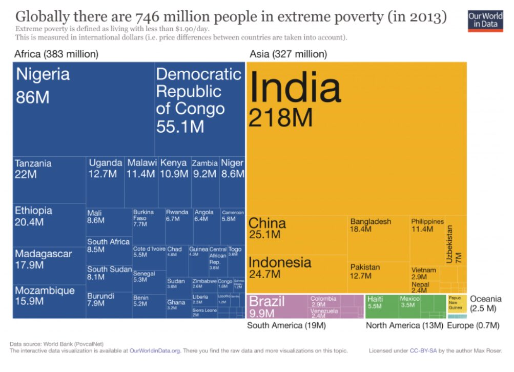 Tirzah Duren On Twitter If You Want To Continue The Trend The - Poverty per country