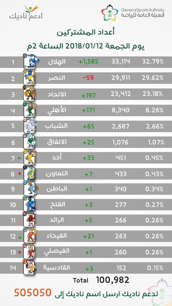 RT @Adelaltwaijri: الزعماء يوسعون الفارق .... الأرقام تتحدث .... https://t.co/ALDV8XpjAa