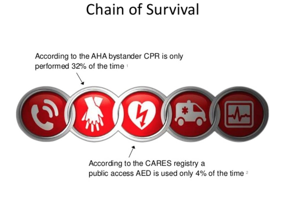 Thanks @marionleary! As a bit of background, prompt delivery of CPR can double a victim's chance of survival, but bystander rates are low in many US communities. This is an image of the chain of survival emphasizing areas we will be discussing through #sciparty <br>http://pic.twitter.com/x9iIDOxxab