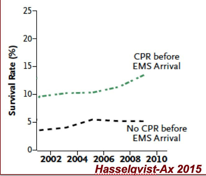 This publication by Hasselqvist-Ax et al in @NEJM 2015 demonstrated the large effect size of bystander CPR – we need to improve and increase bystander CPR! #CPRsaveslives #sciparty <br>http://pic.twitter.com/e3iBSxAO0z