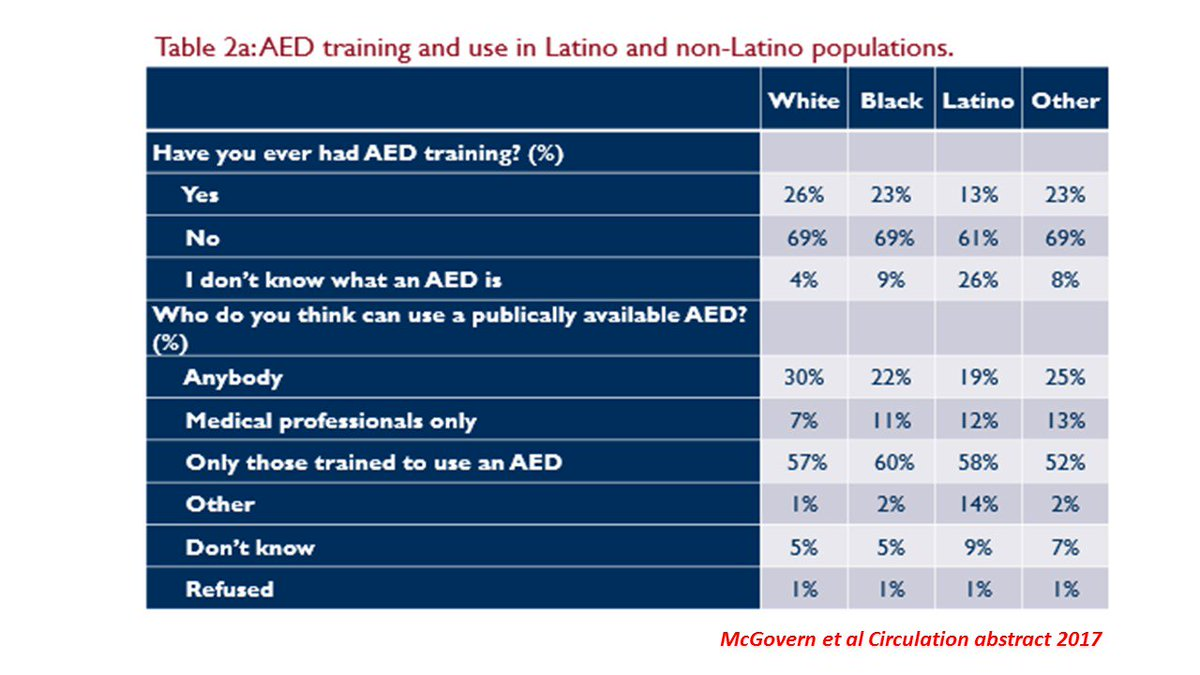 Further, there is evidence that there are disparities in AED knowledge and training, with Latinos being less likely to be trained in AED knowledge compared to everyone else. #sciparty <br>http://pic.twitter.com/Bizta2e4ce