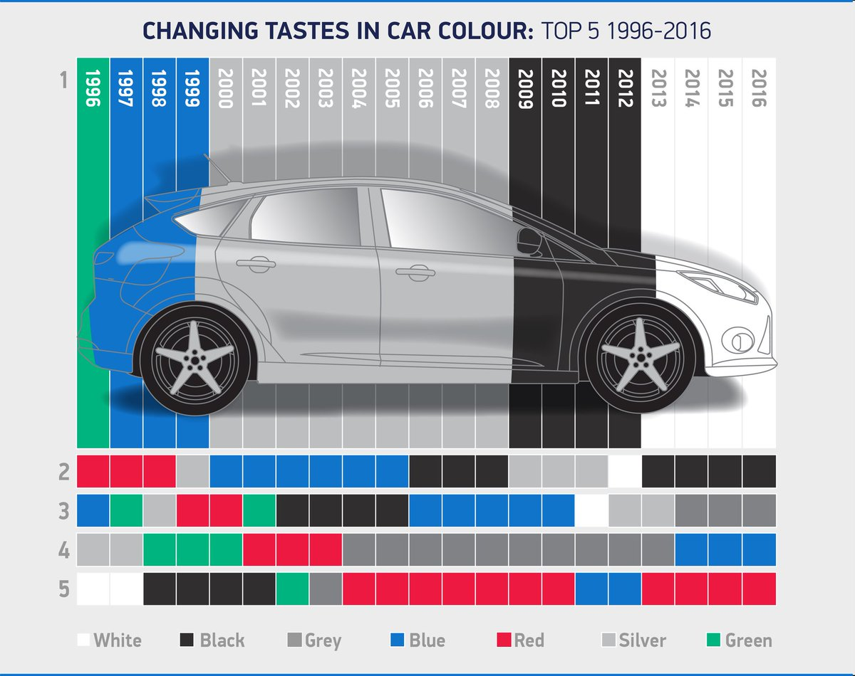 As A White Car Owner I Can Attest It S Rubbish At This Time Of Year 2017 Paint Breakdown Out Next Week Pic Twitter Iybqrewptg