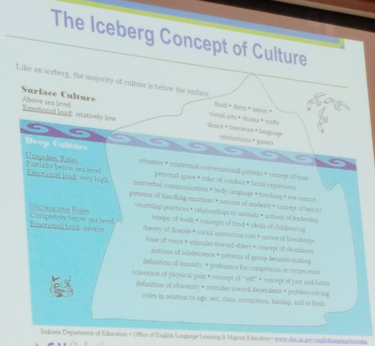 language academy on twitter the iceberg concept of culture