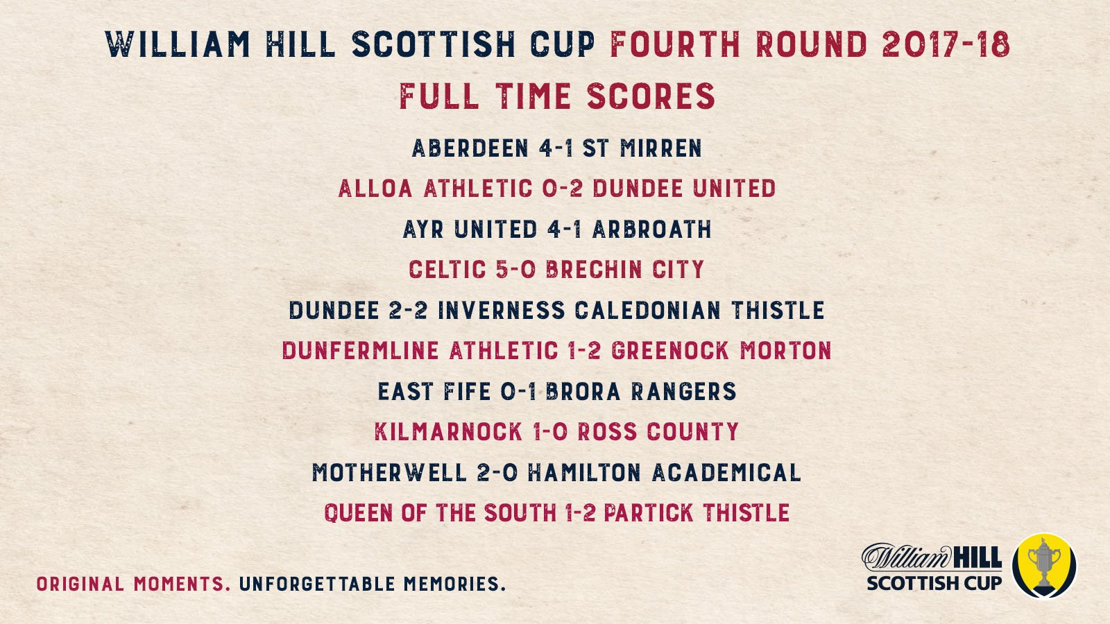 Full Time scores from the Fourth Round of the Scottish Cup.