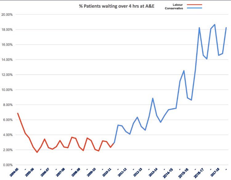 A&E waiting times - look what happens from 2010 onwards!Labour red, Tory Blue #saysitall #NHScrisis