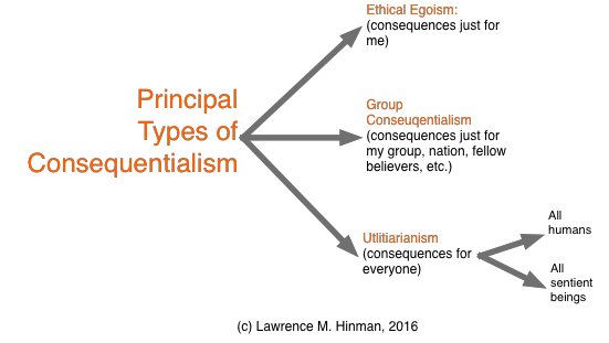 utilitarianism and consequentialism as the most applicable approaches to ethics Previously, utilitarianism was the term commonly used for consequentialism, and that use remains but many writers now use the term utilitarianism to (e) there is a diversity of consequentialist theories as the actual, or the probably, or the foreseen consequences are held to be the relevant ones.