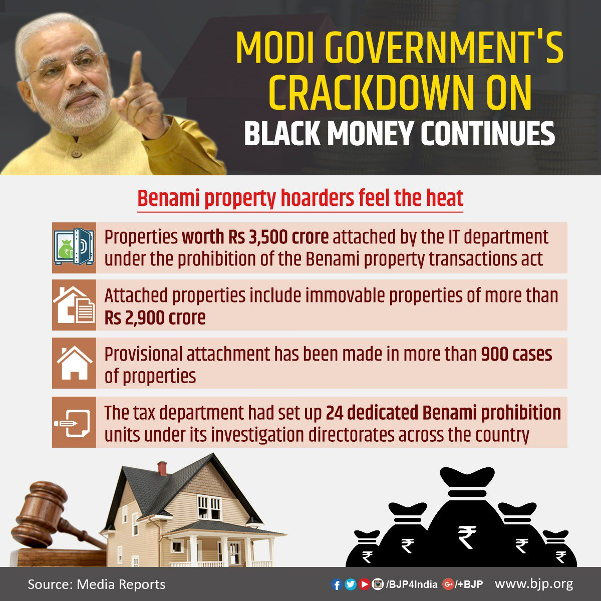 Modi government's crackdown on #BlackMoney continues, Benami property hoarders feel the heat now!