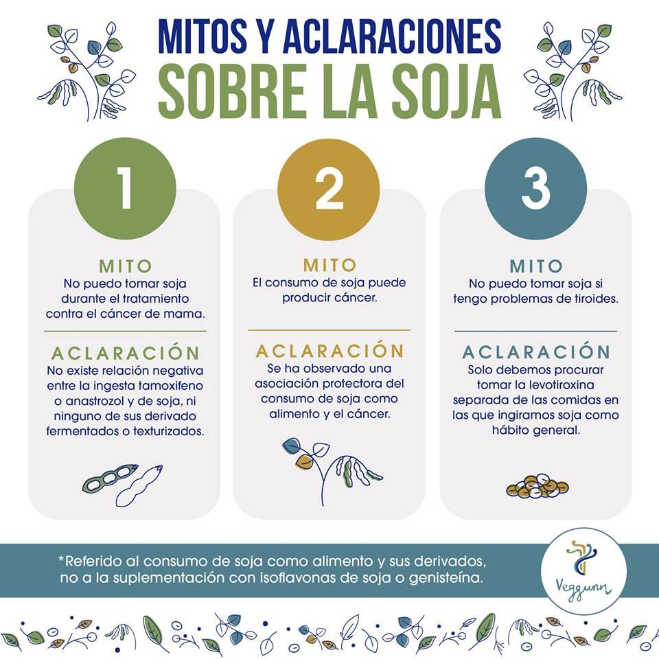 Isoflavonas de soja y tiroides