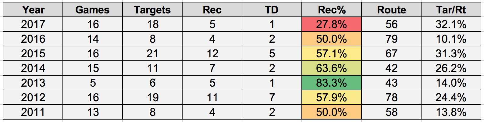 Julio Jones red zone targets were way up this season ... but catches and TDs haven't followed. https://t.co/snjpEHv9wM