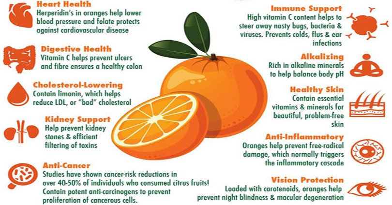 10 #Health Benefits Of Oranges ➡ https://t.co/aNm8Ev0u8G https://t.co/szgBVfyel7