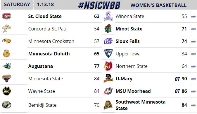 #NSICWBB Latest News Trends Updates Images - NorthernSunConf