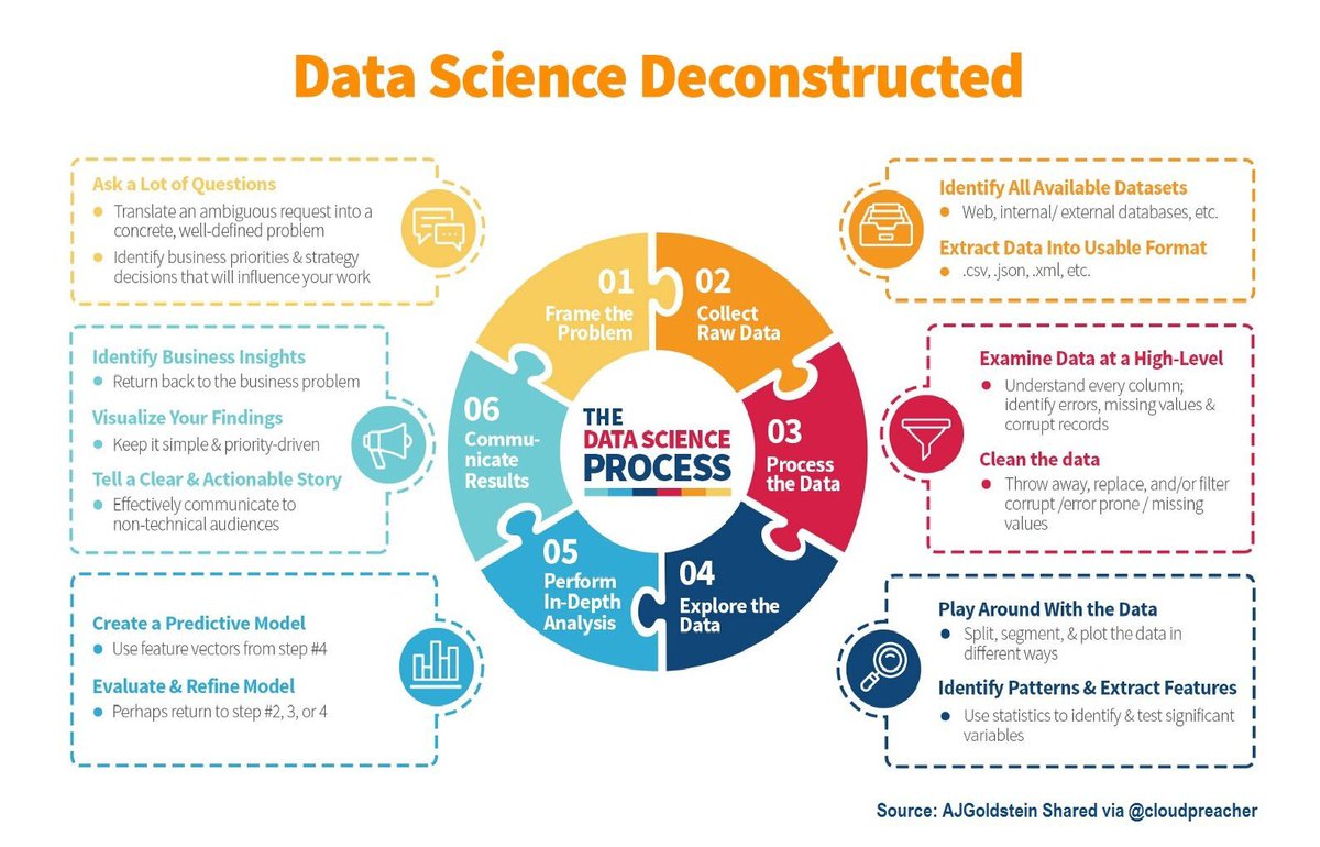 Kirk Borne On Twitter 5 Fundamental Concepts Of DataScience 3 Data Science Is Tco Yfd5eS8FYw BigData Statistics Graphic By