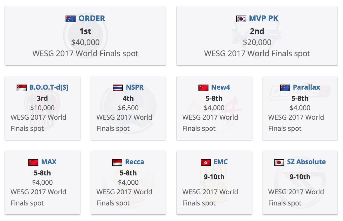 【SCARZ #CSGO】 「WESG 2017 World Finals」本戦へは既にFnatic…
