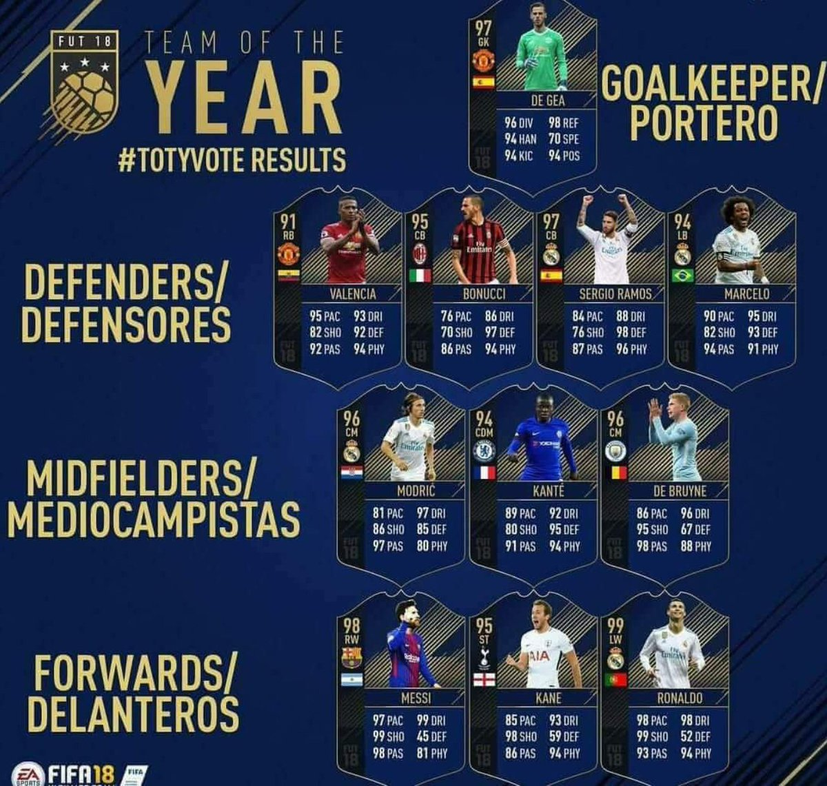 ✔️Kane deserved it ✨ ✔️Ronaldo and Messi still one of the best players in the world 🌎 ✔️Agree about the midfielder picks 👌 ✔️GTFO Buffon, maybe next year 🇮🇹 #FIFA18 #FIFAMobile #TOTY