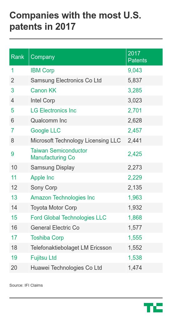 IBM led on patents in 2017