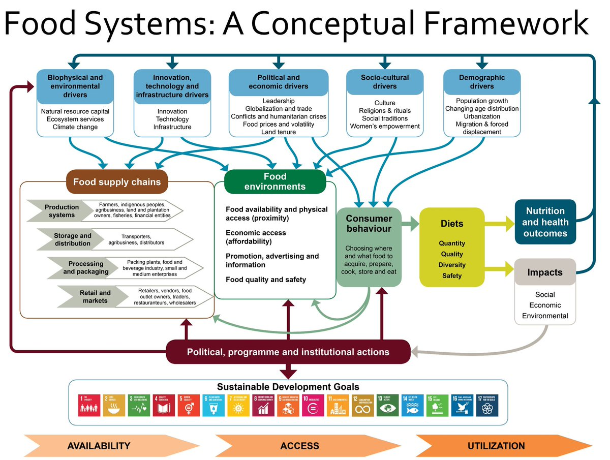 a conceptual framework for supply chain A decision support framework to assess supply chain resilience  a multi-level conceptual framework for the analysis of the nature of supply chain vulnerabilities.