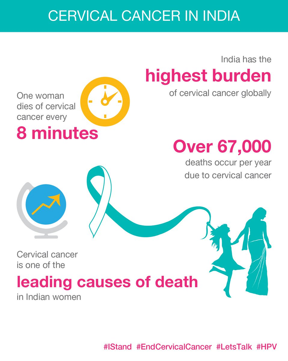 burden of cancer globally Investing in cancer prevention and control to reduce global economic burden contribute to approximately 20% of cancer cases globally and will soon be the.