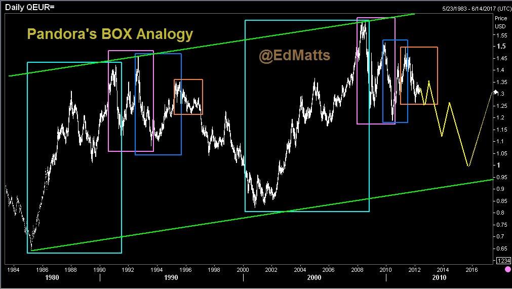 Система форекс pandoras box технический анализ форекс на 19.01.2012