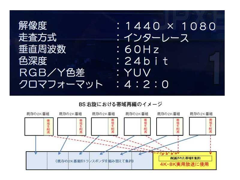 NHK BS1などBS放送の解像度が横1,440ドットに。新4K/8K放送に向け帯域削減 https://t.co/1HkoDEPgKl