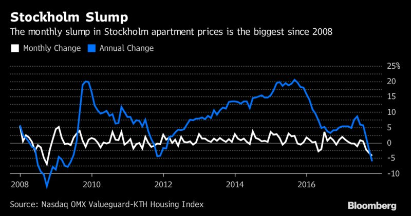 Sweden is in the worst housing-market downturn since the global financial crisis https://t.co/uQ28xrKoDp via @NiklasMagnusso2 #tictocnews