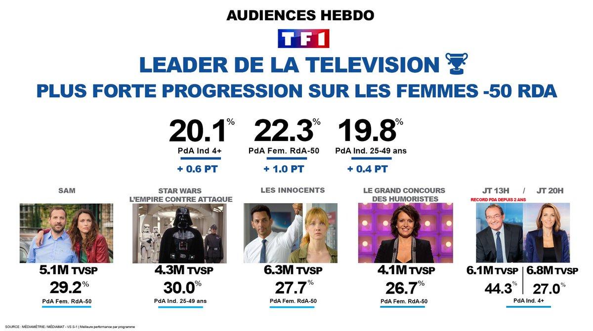 #Audiences   @TF1 Leader de la télé et p...