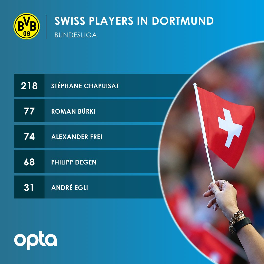 5 - These 5 Swiss players have played fo...