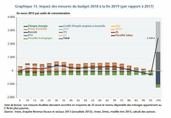 Selon l'OFCE, 'les 2 % les plus riches, capteraient 42 % des gains à attendre de la mise en place des mesures' du budget 2018. Pour eux, le prélèvement forfaitaire unique sur les revenus du capital et la suppression de l'ISF auront un effet massif.