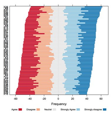 Visualizations: Comparing Tableau, SPSS, R, Excel, Matlab, JS, Python, SAS - Data Science Central