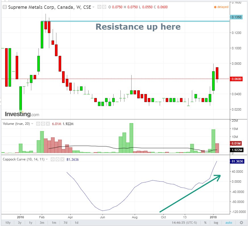 Abj C Weekly Chart Just In Case The Daily Picture Was A Bit Too Noisy For You Pic Twitter Ufkihzflso