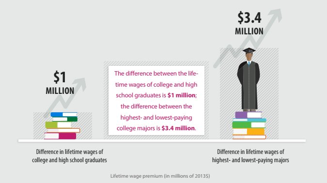test Twitter Media - The difference between the lifetime wages of the highest and lowest-paying majors is $3.4M. https://t.co/2hOsHdCHkl #CEWmajors https://t.co/9R0T7OlJPQ