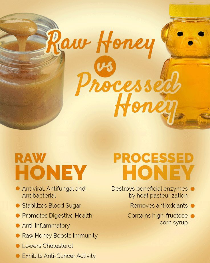 processedhoney hashtag on Twitter
