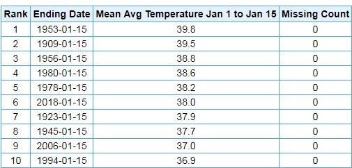 At SLC our average temperature through the first half of January was 9 degrees above average, good for the 6th warmest Jan 1-15 period on record. Enjoy the next couple days of warm weather, because a cold front will move through Friday bringing more typical Jan. temps #utwx
