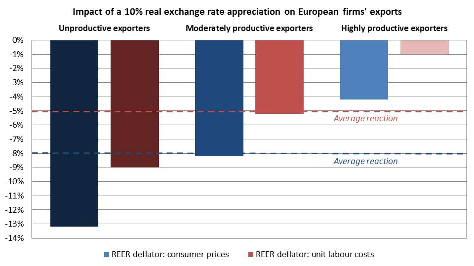 the impact of exports on firms Currency fluctuations are a natural outcome of the floating exchange rate system that is the norm for most major economies currency impact on the economy.