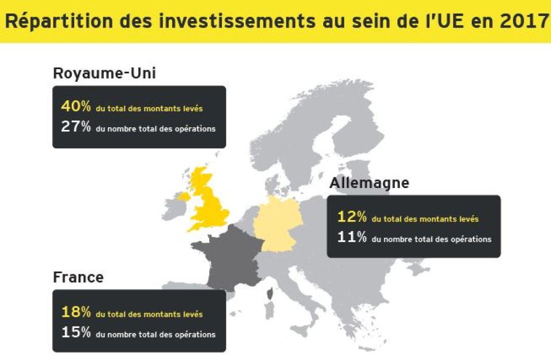 Levée de fonds des start-up: la France distance l'Allemagne, reste loin derrière le Royaume-Uni  https://t.co/n28SkrjgrQ
