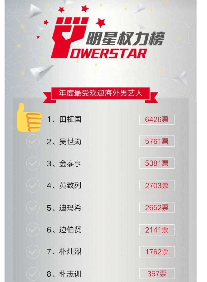 RT @bangtantr: [180116] Jungkook, Çin'de Hallyu Star'da ilk sırada!   cr/via. WorldofJeons https://t.co/e7kz24TaOn