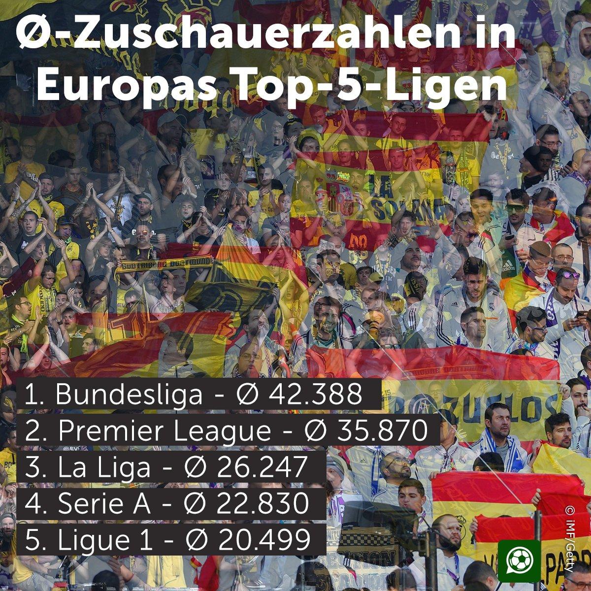 Die Bundesliga grüßt weiterhin von der S...