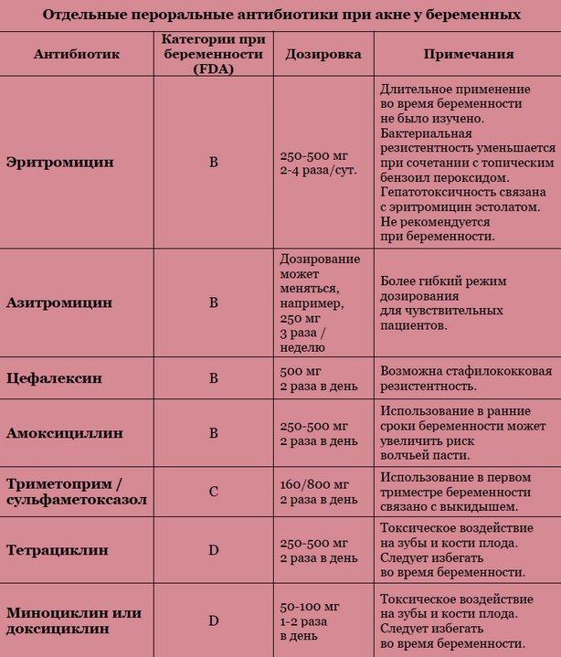 Как действует антибиотик при акне