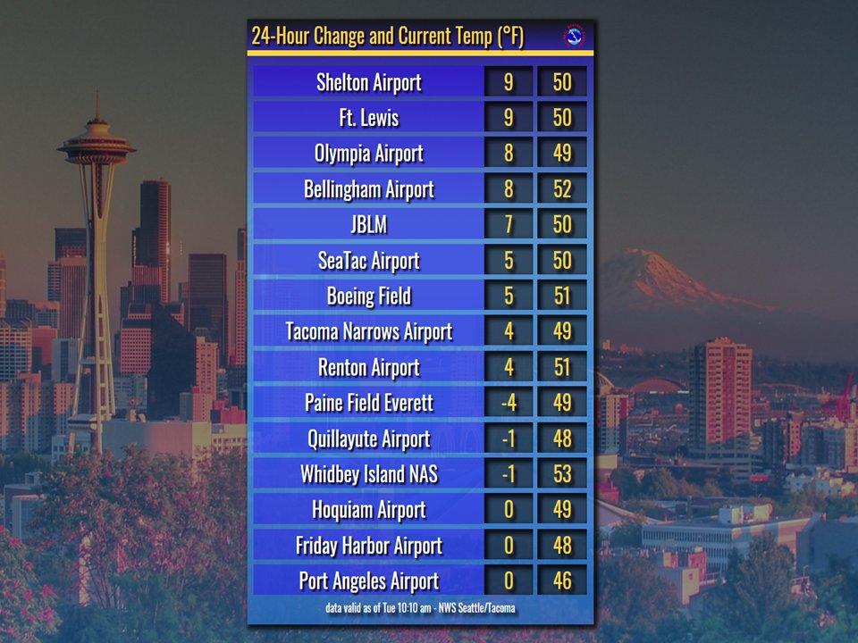 Nws Seattle On Twitter Temperatures Around Western Washington