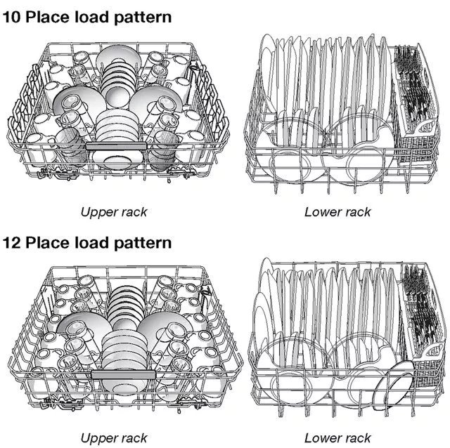 Dishwasher loading schematics.  #Trainin...