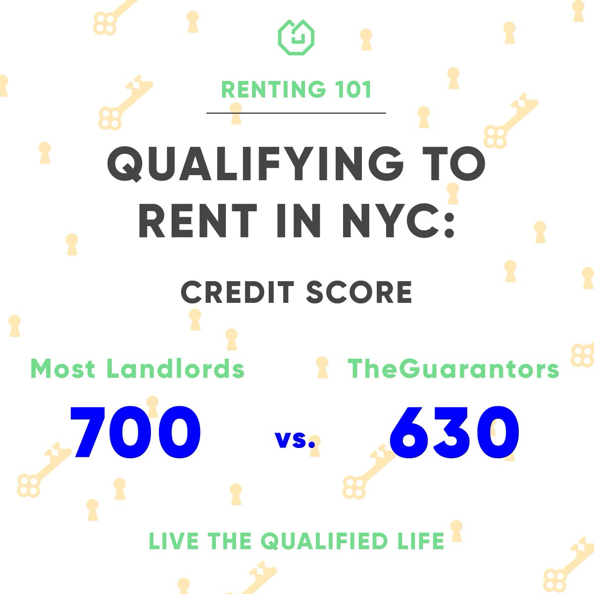 630 Credit Score >> Theguarantors On Twitter Did You Know That Most Nyc