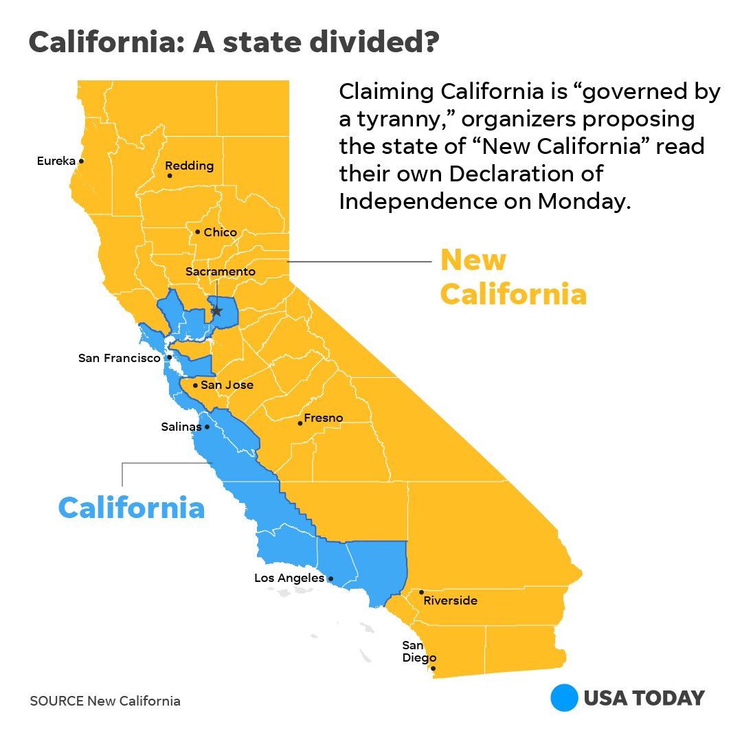 New California declares 'independence' from California in a bid to become the 51st state. https://t.co/m2y1mwWwit