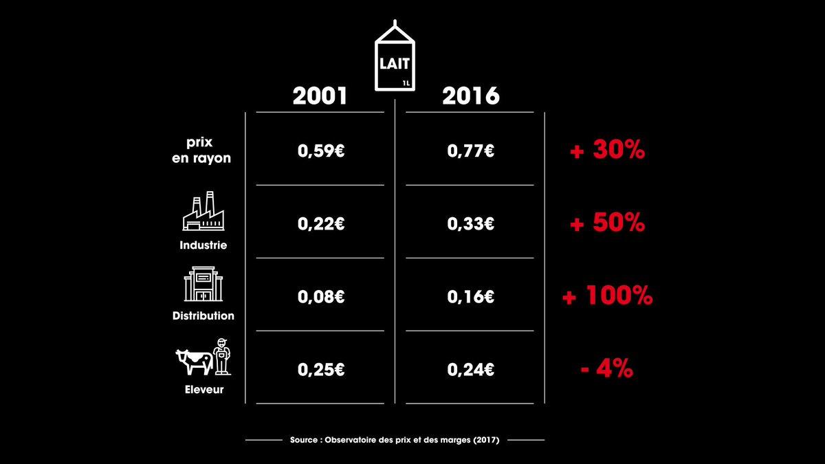 RT @cashinvestigati: #cashinvestigation la répartition des marges sur 1 litre #lait https://t.co/F01tvAONBw