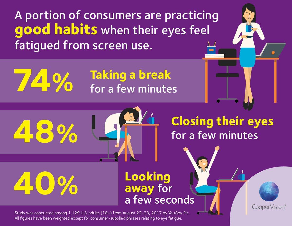 Are you practicing good habits when using digital devices? #digitaleyefatigue #digitaleyestrain #optometry #eyecare <br>http://pic.twitter.com/F5iKnngvSn