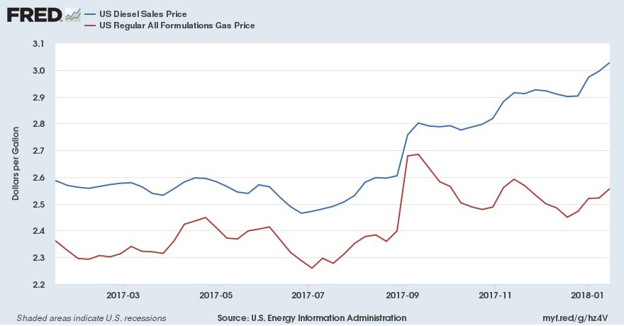 Gas Prices St Louis >> St Louis Fed On Twitter Over The Past Week Average