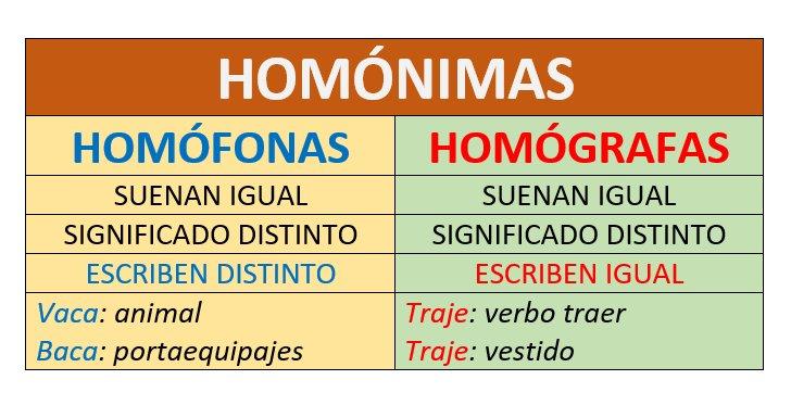 Resultado de imagen de PALABRAS HOMÓNIMAS